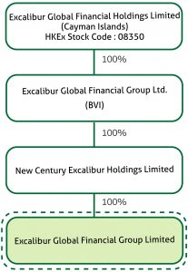 Excalibur Global Financial Group Limited Organization Chart